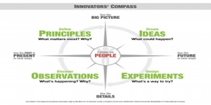 [May 31] Event: Innovators' Compass Workshop